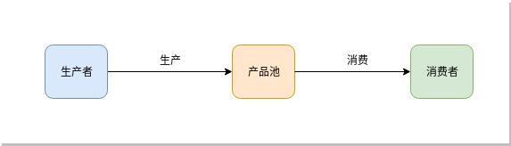 生产者-消费者流程图