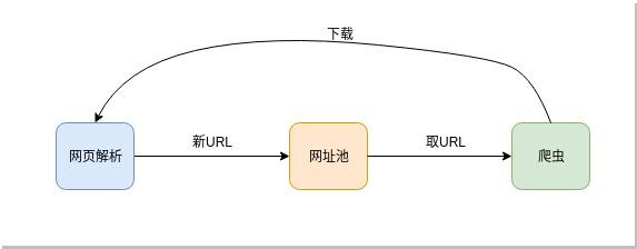 设计的网络爬虫URLPool